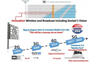 SGBI vision 5G